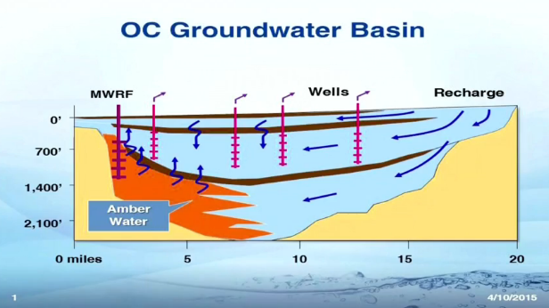 OC Groundwater Basin