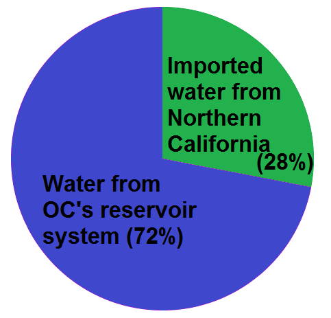 Water Graph 1
