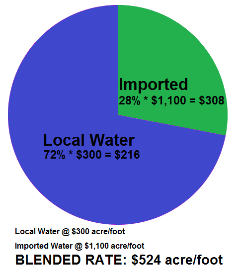 Water Graph 2