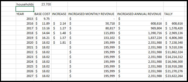 tax hike schedule-show
