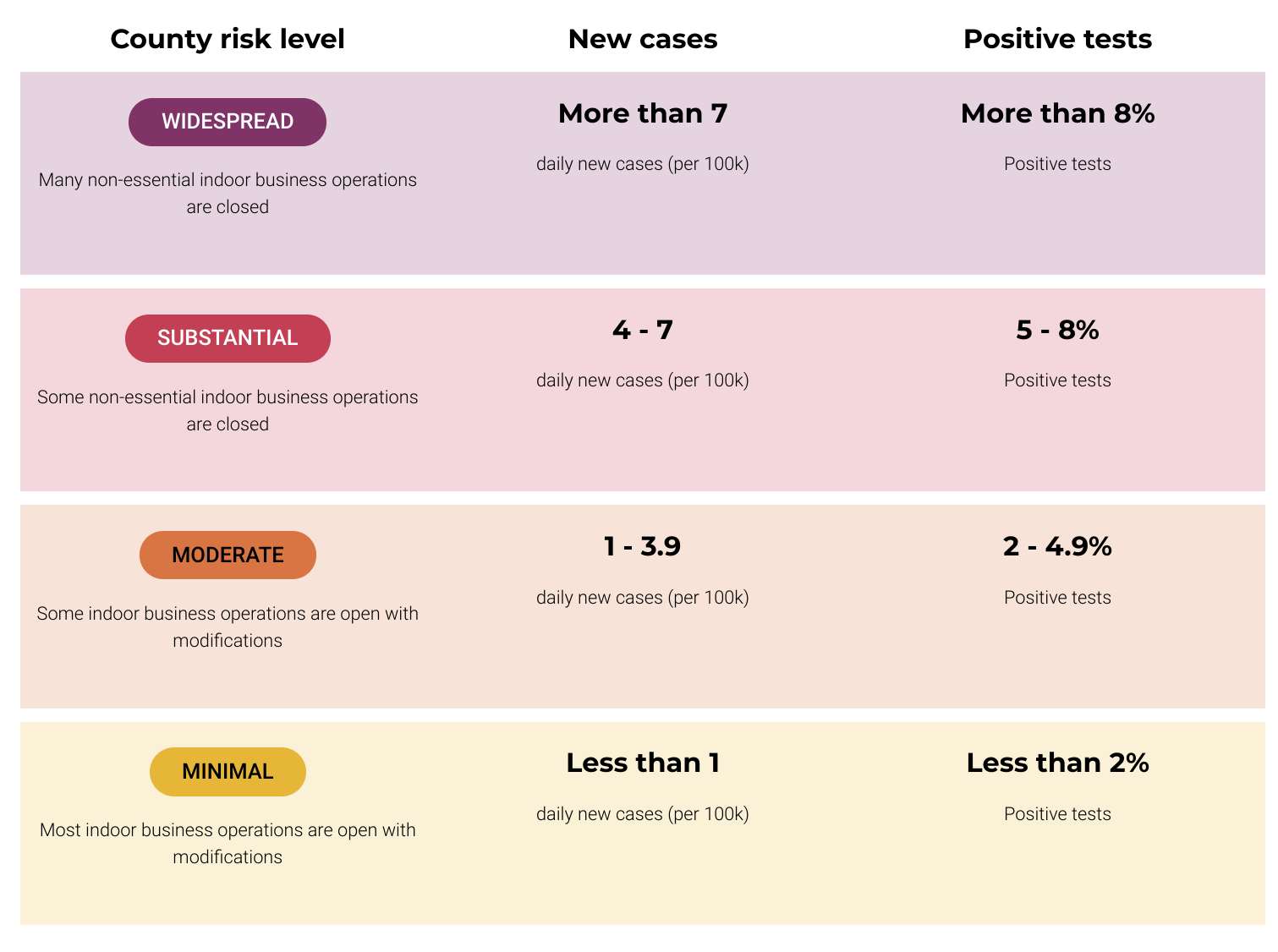 Newsom's Coronavirus Color Chart